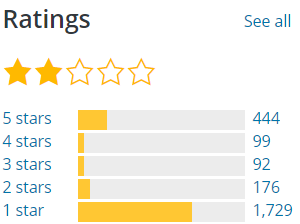 Gutenberg ratings