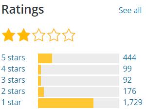 Gutenberg ratings